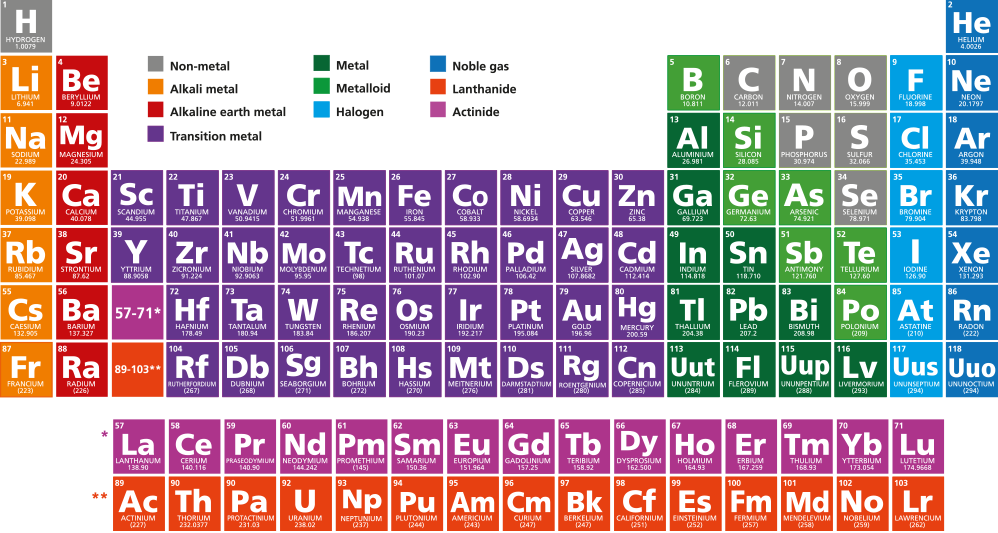 Periodic Table - T. A. Whitfield Polymers Ltd.